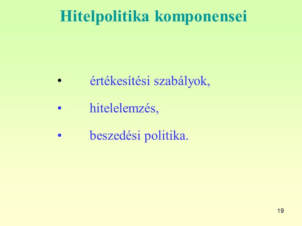 Hitelpolitika komponensei