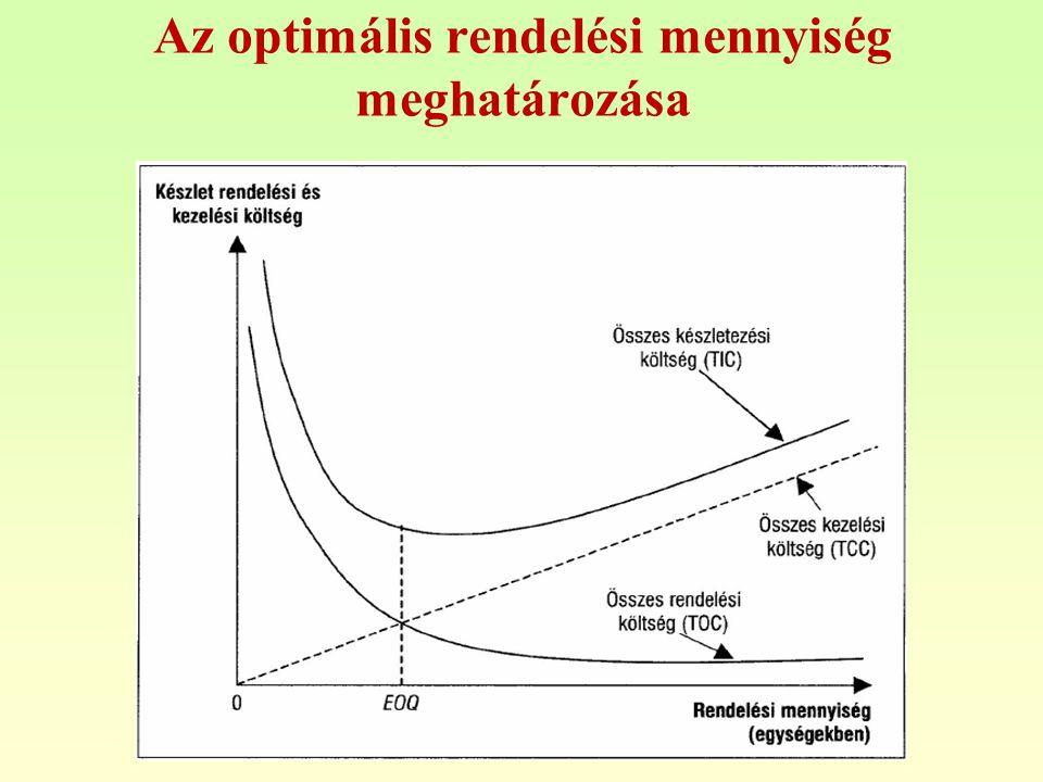 Az optimális rendelési mennyiség meghatározása
