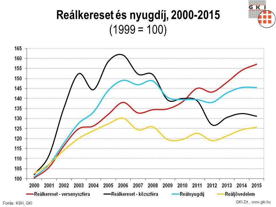 Reálkereset és nyugdíj, 2000-2015