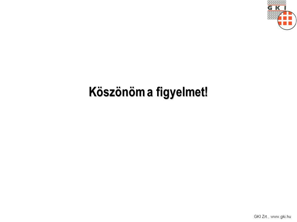 Köszönöm a figyelmet! GKI Zrt., www.gki.hu