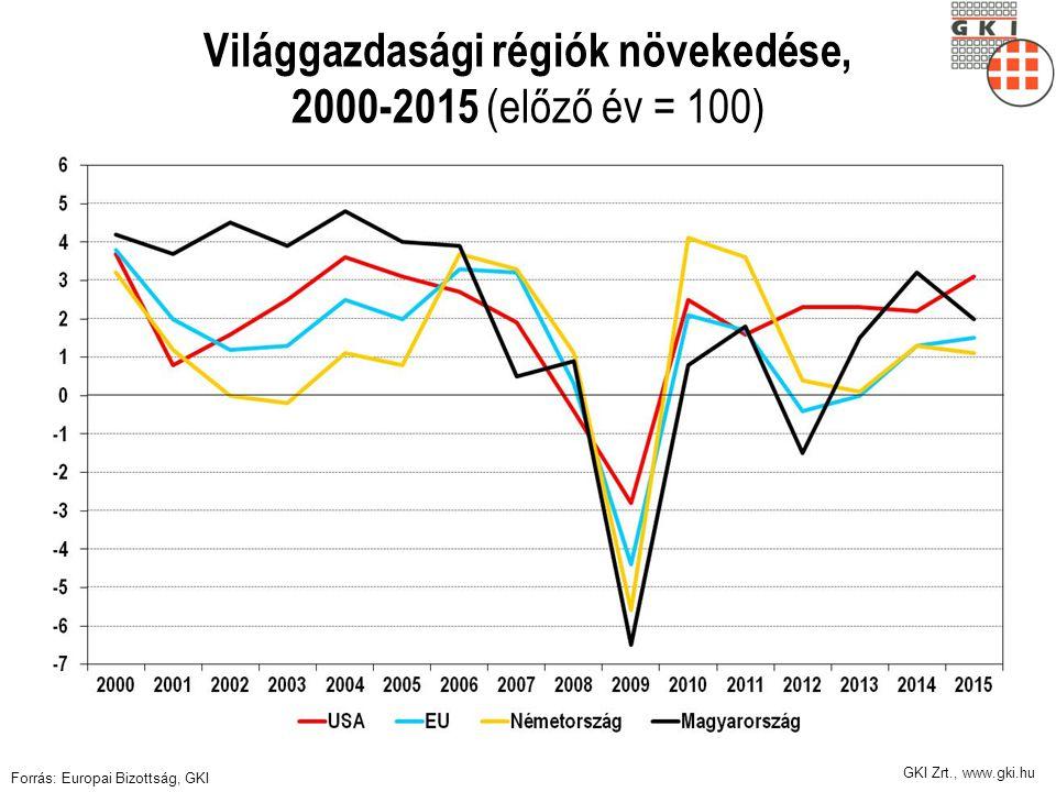 Világgazdasági régiók növekedése, 2000-2015 (előző év = 100)