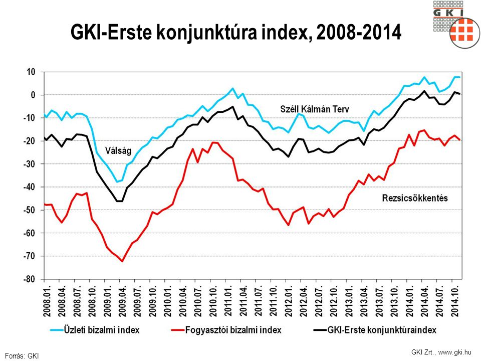 GKI-Erste konjunktúra index, 2008-2014