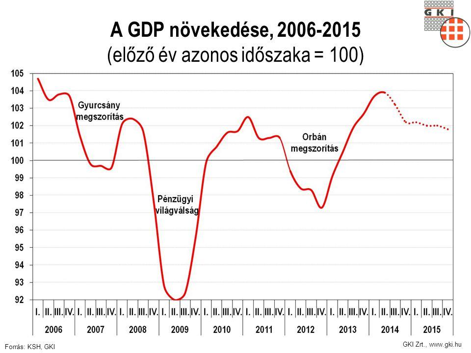 A GDP növekedése, 2006-2015 (előző év azonos időszaka = 100)