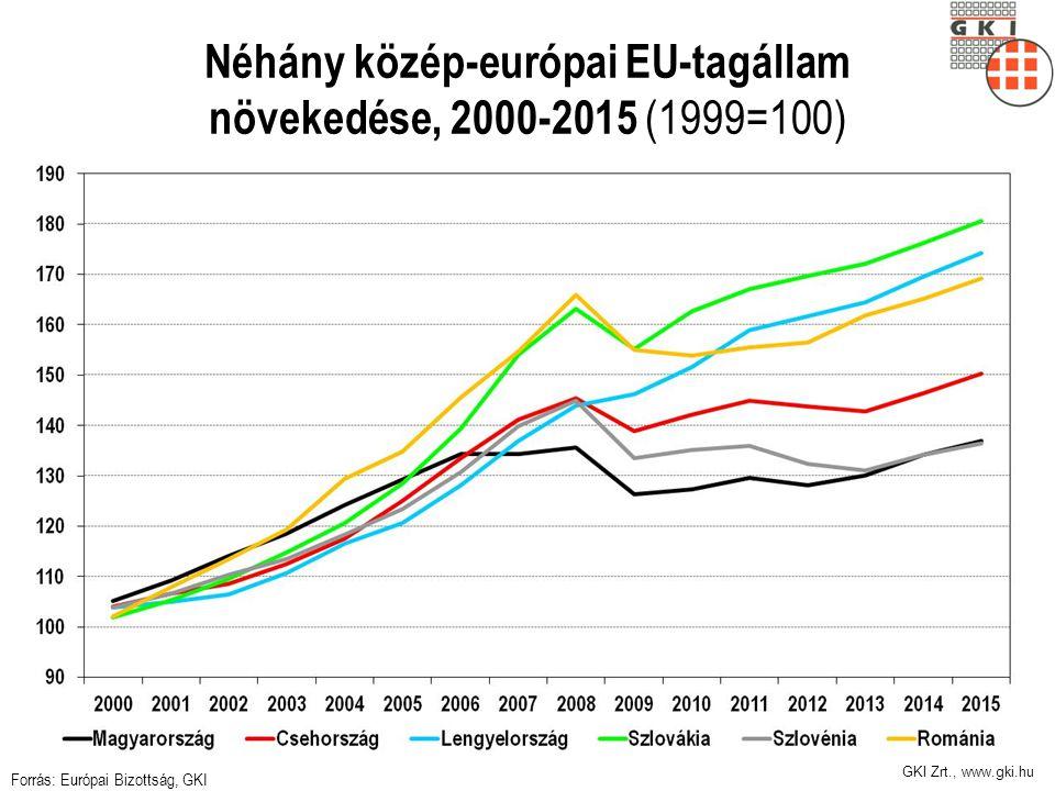 Néhány közép-európai EU-tagállam növekedése, 2000-2015 (1999=100)