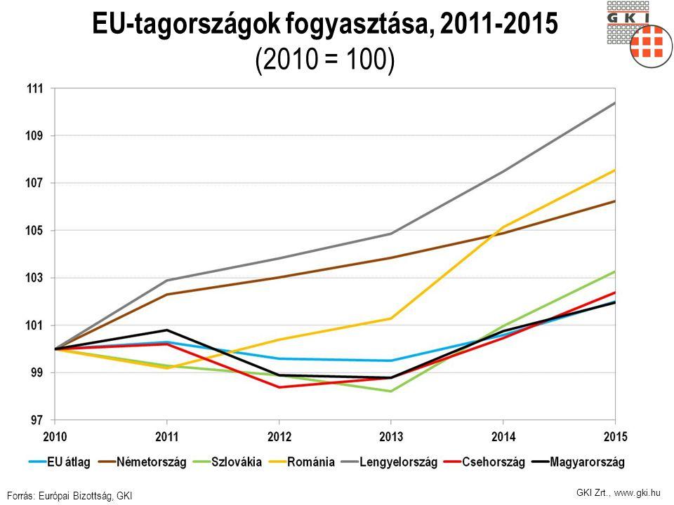 EU-tagországok fogyasztása, 2011-2015