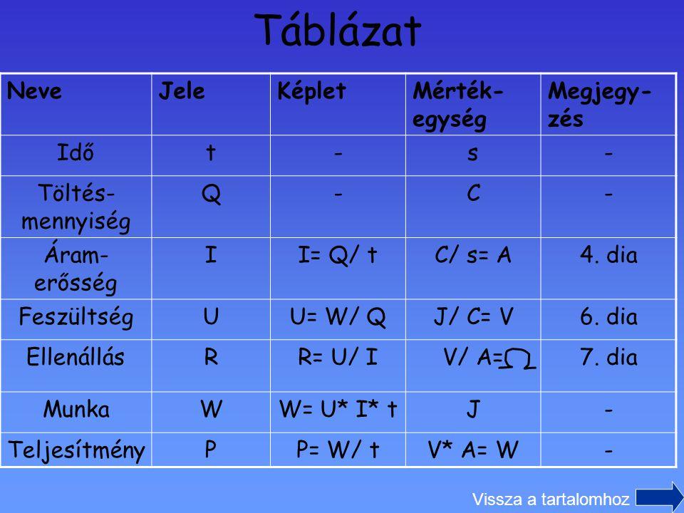 Táblázat Neve Jele Képlet Mérték-egység Megjegy-zés Idő t - s