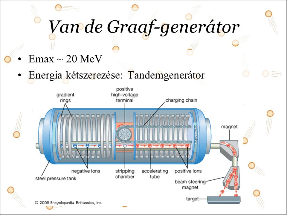 Van de Graaf-generátor