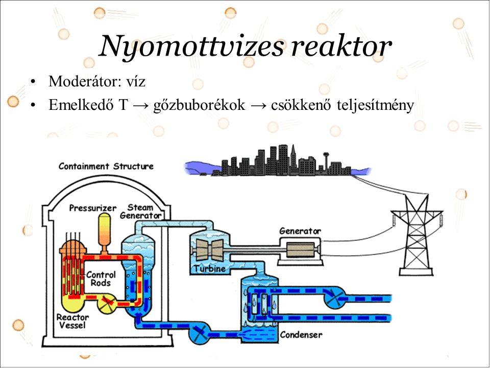 Nyomottvizes reaktor Moderátor: víz