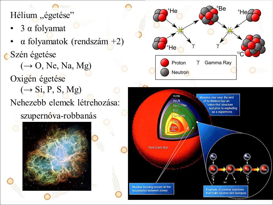 """Hélium """"égetése 3 α folyamat. α folyamatok (rendszám +2) Szén égetése (→ O, Ne, Na, Mg) Oxigén égetése (→ Si, P, S, Mg)"""