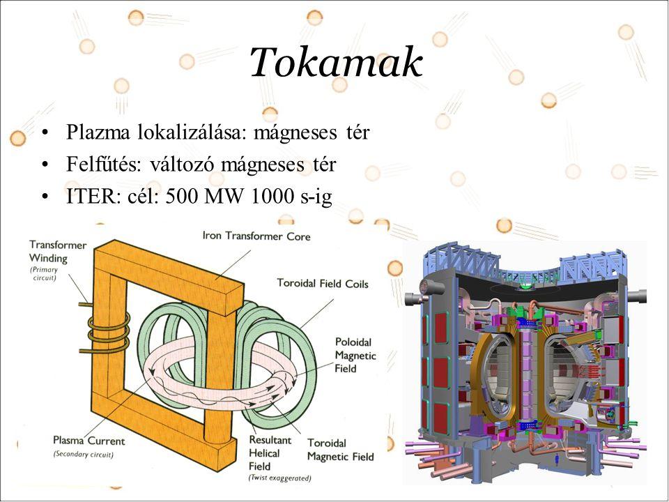 Tokamak Plazma lokalizálása: mágneses tér
