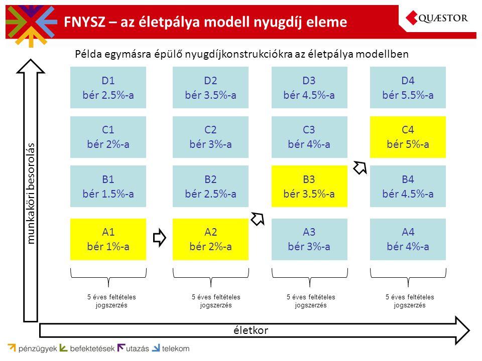 FNYSZ – az életpálya modell nyugdíj eleme