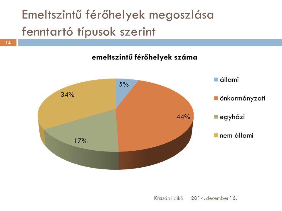 Emeltszintű férőhelyek megoszlása fenntartó típusok szerint