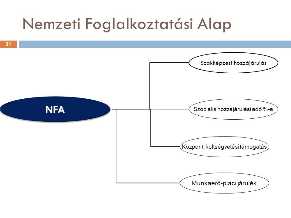 Nemzeti Foglalkoztatási Alap