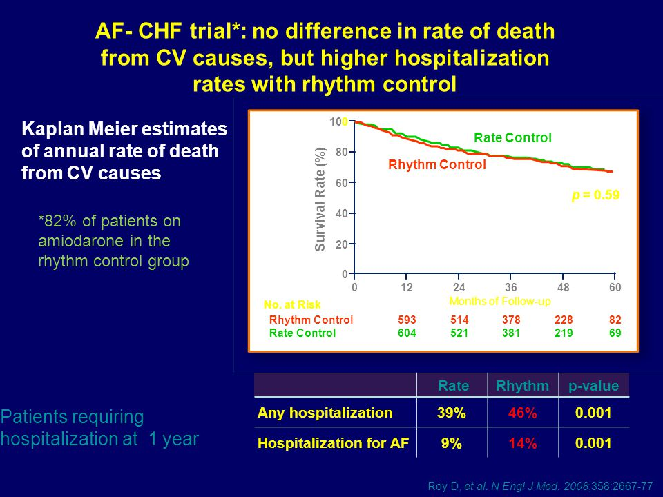 AF- CHF trial*: no difference in rate of death from CV causes, but higher hospitalization rates with rhythm control