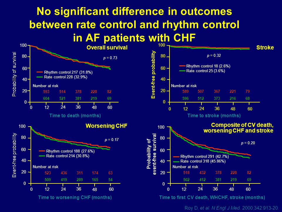 No significant difference in outcomes between rate control and rhythm control in AF patients with CHF
