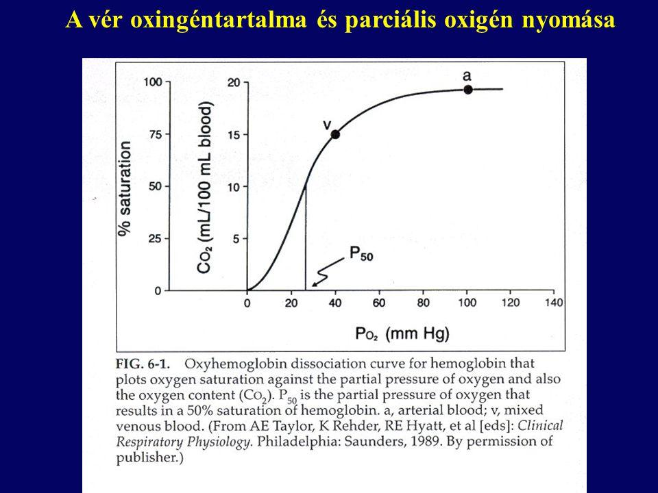 A vér oxingéntartalma és parciális oxigén nyomása