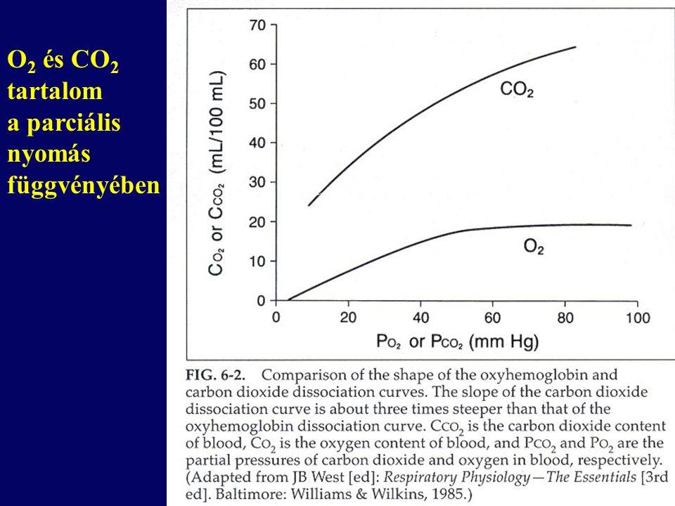 O2 és CO2 tartalom a parciális nyomás függvényében