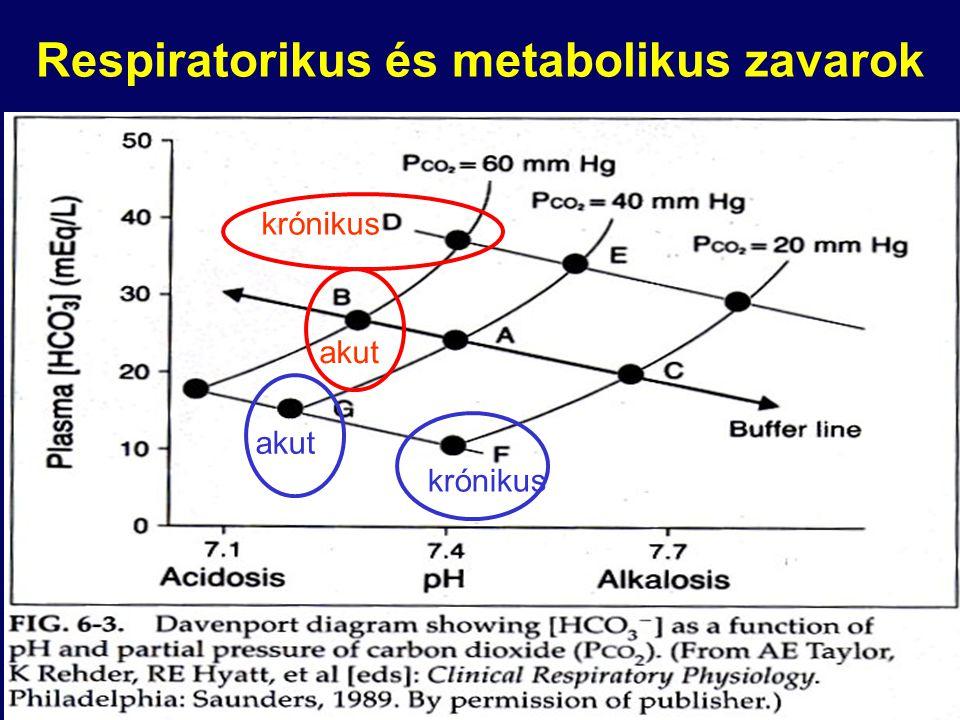Respiratorikus és metabolikus zavarok