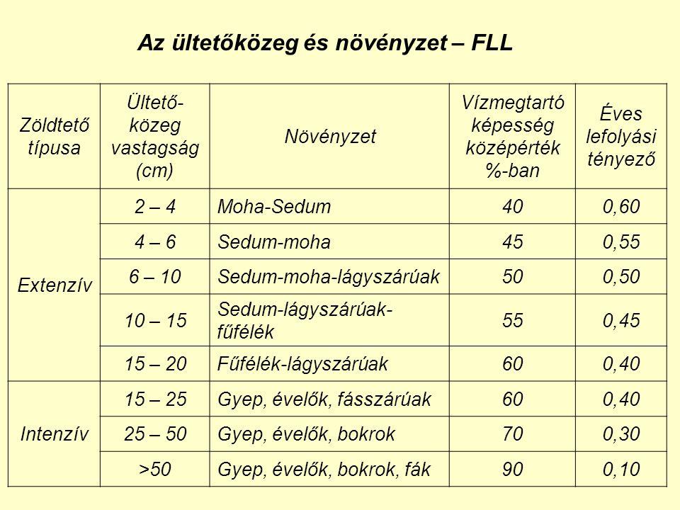 Az ültetőközeg és növényzet – FLL