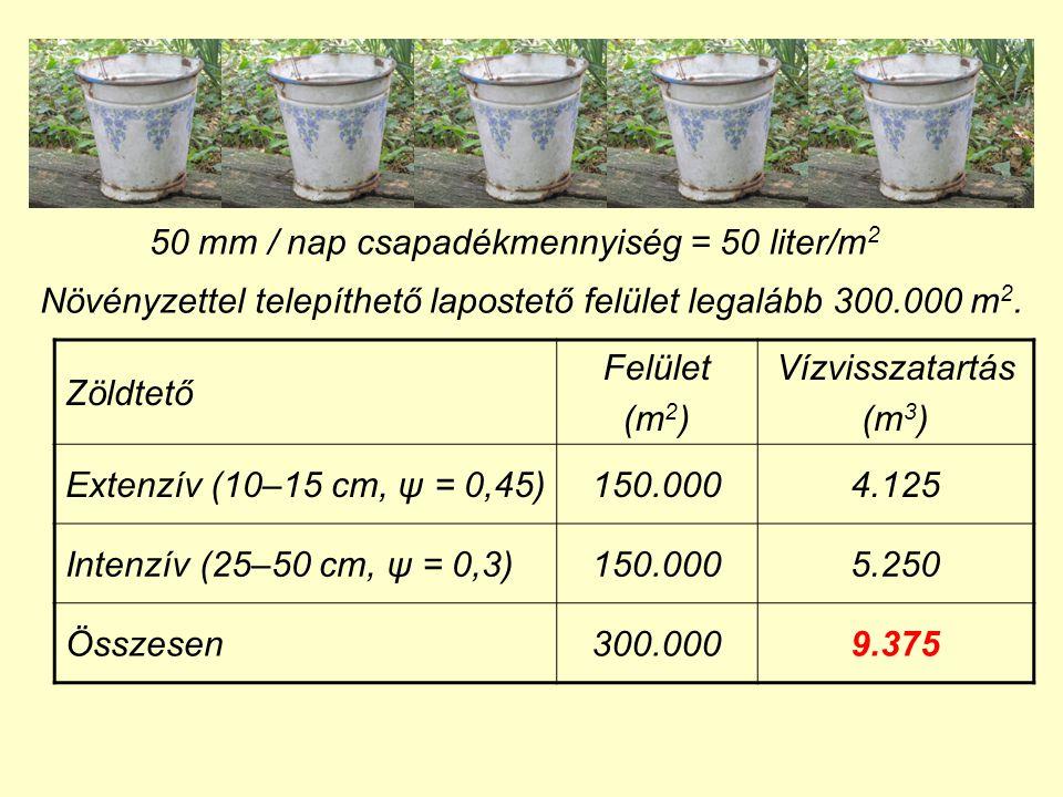 50 mm / nap csapadékmennyiség = 50 liter/m2