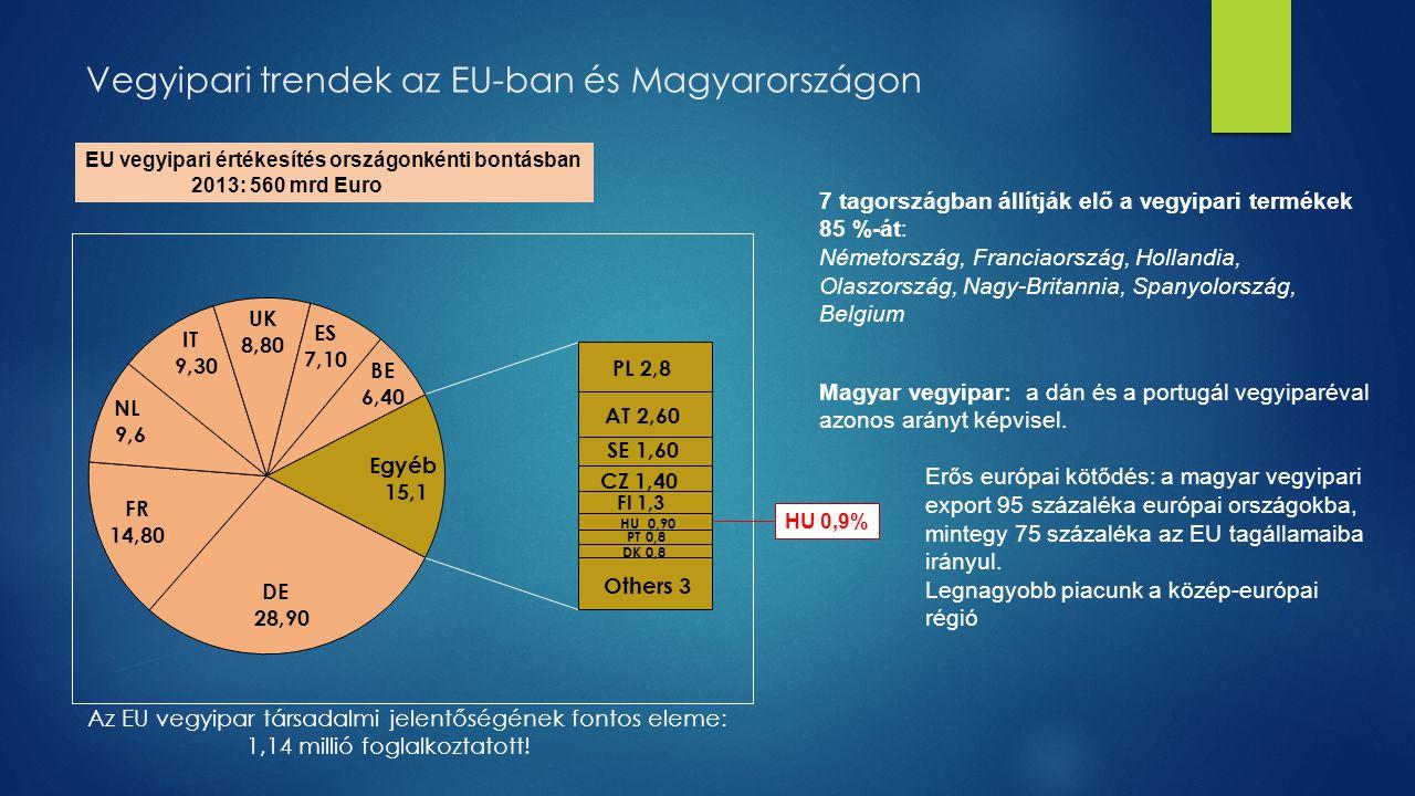 Vegyipari trendek az EU-ban és Magyarországon