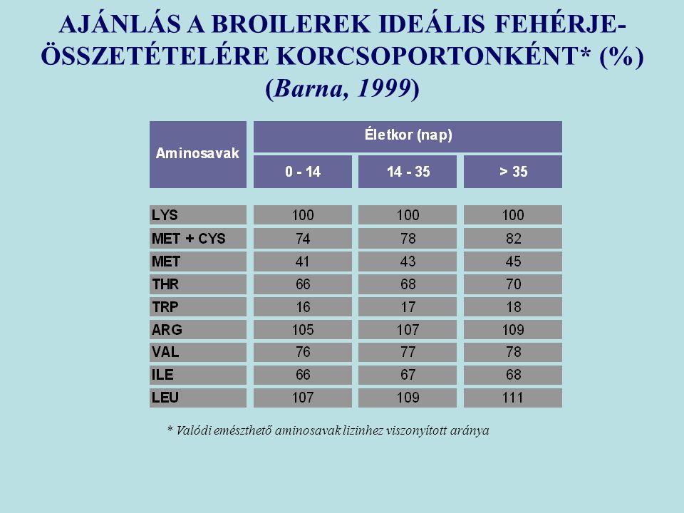 AJÁNLÁS A BROILEREK IDEÁLIS FEHÉRJE-ÖSSZETÉTELÉRE KORCSOPORTONKÉNT* (%)