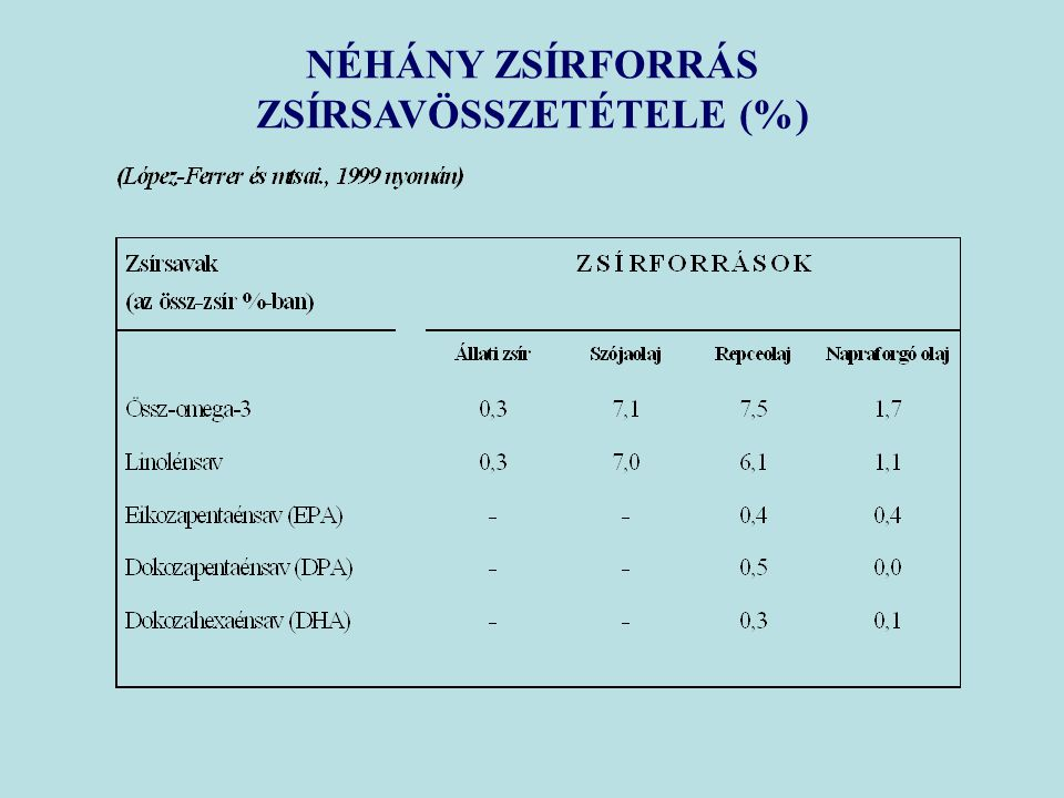 ZSÍRSAVÖSSZETÉTELE (%)