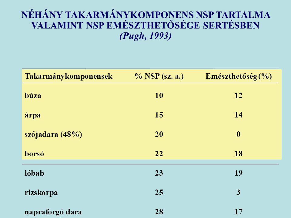 NÉHÁNY TAKARMÁNYKOMPONENS NSP TARTALMA VALAMINT NSP EMÉSZTHETŐSÉGE SERTÉSBEN