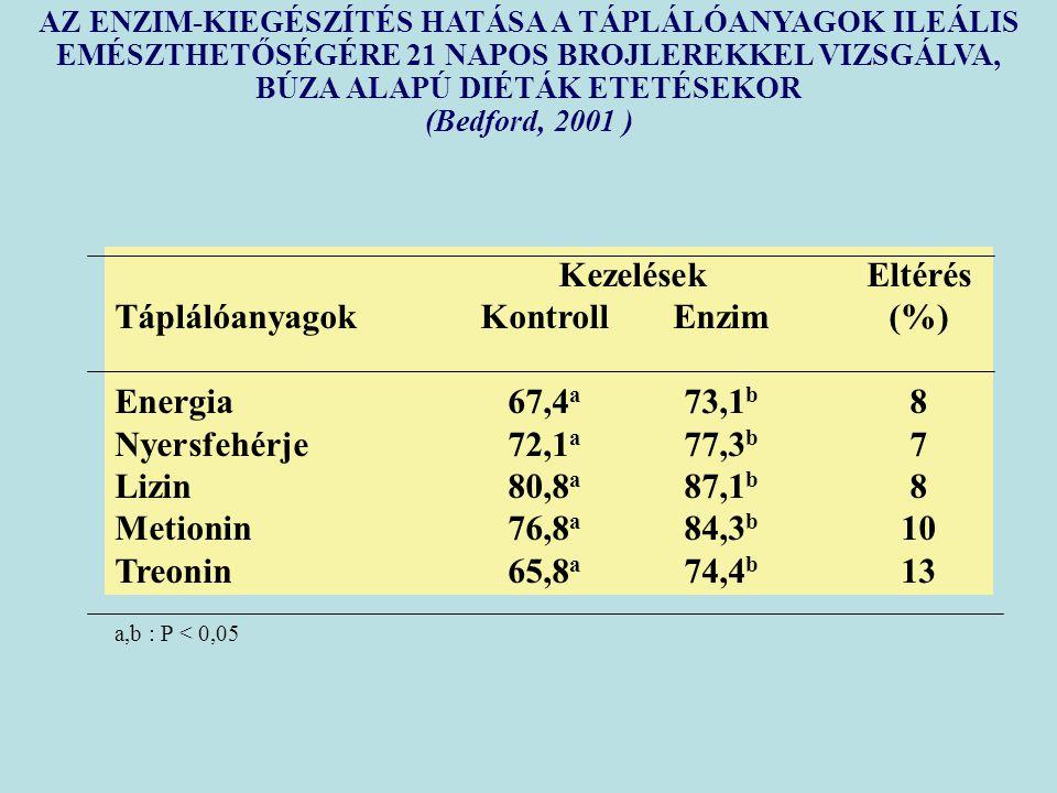Táplálóanyagok Kontroll Enzim (%) Energia 67,4a 73,1b 8