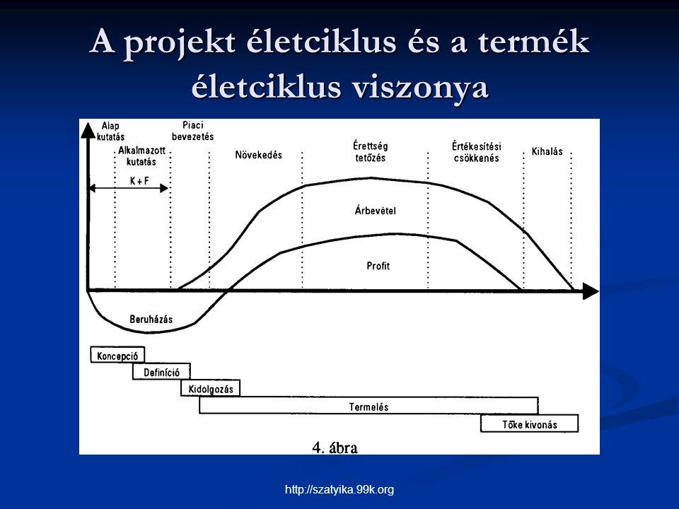 A projekt életciklus és a termék életciklus viszonya