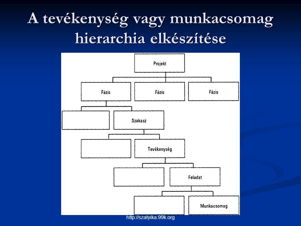 A tevékenység vagy munkacsomag hierarchia elkészítése