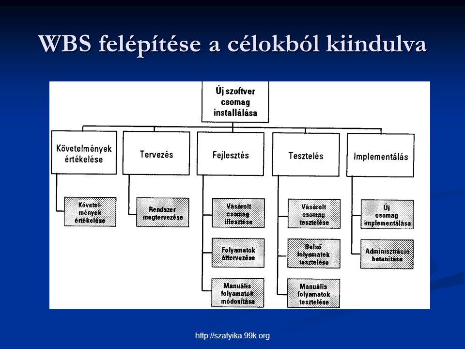 WBS felépítése a célokból kiindulva