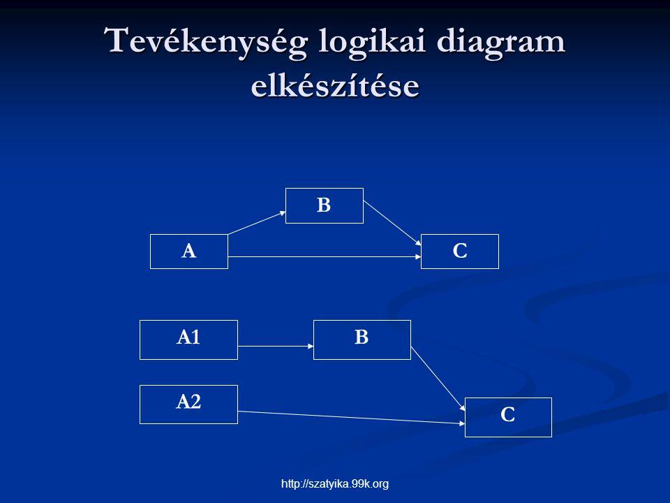 Tevékenység logikai diagram elkészítése