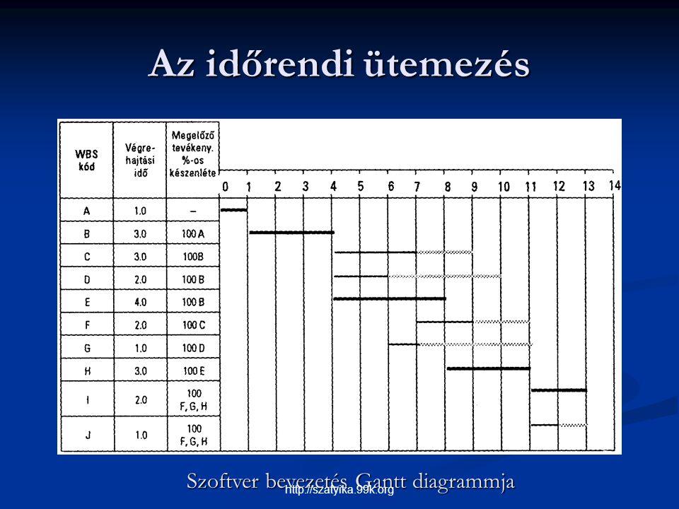 Szoftver bevezetés Gantt diagrammja
