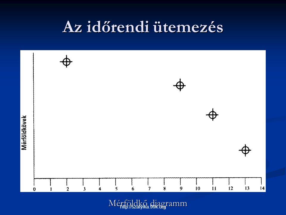 Az időrendi ütemezés Mérföldkő diagramm http://szatyika.99k.org