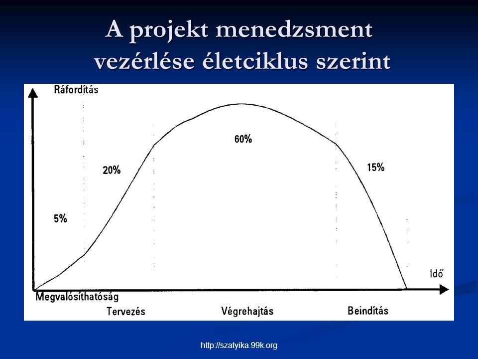A projekt menedzsment vezérlése életciklus szerint