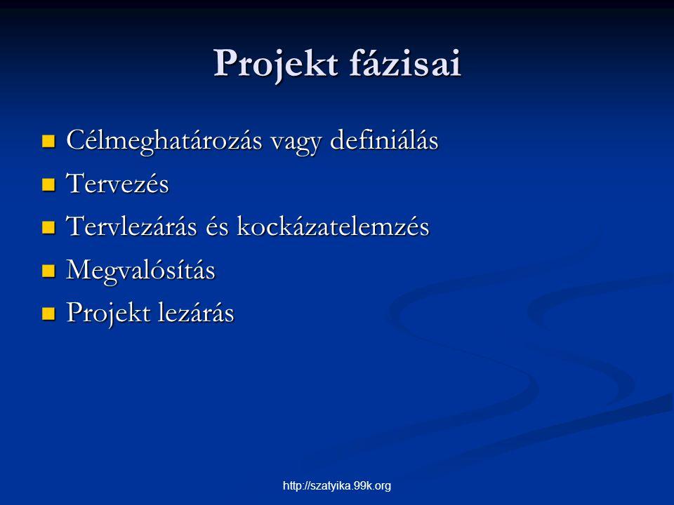 Projekt fázisai Célmeghatározás vagy definiálás Tervezés