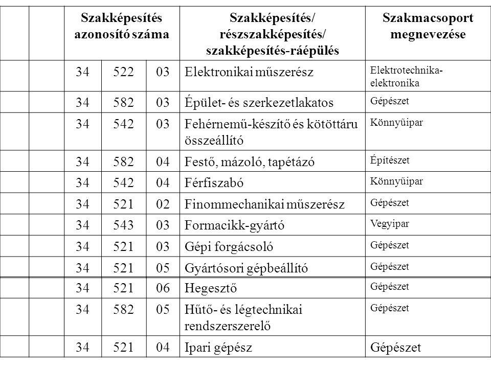 Szakképesítés azonosító száma