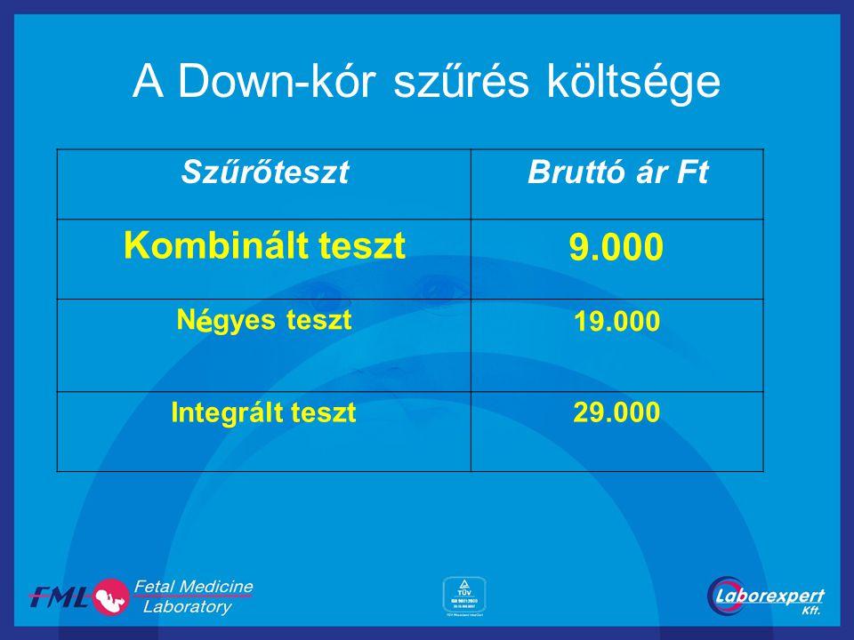 A Down-kór szűrés költsége
