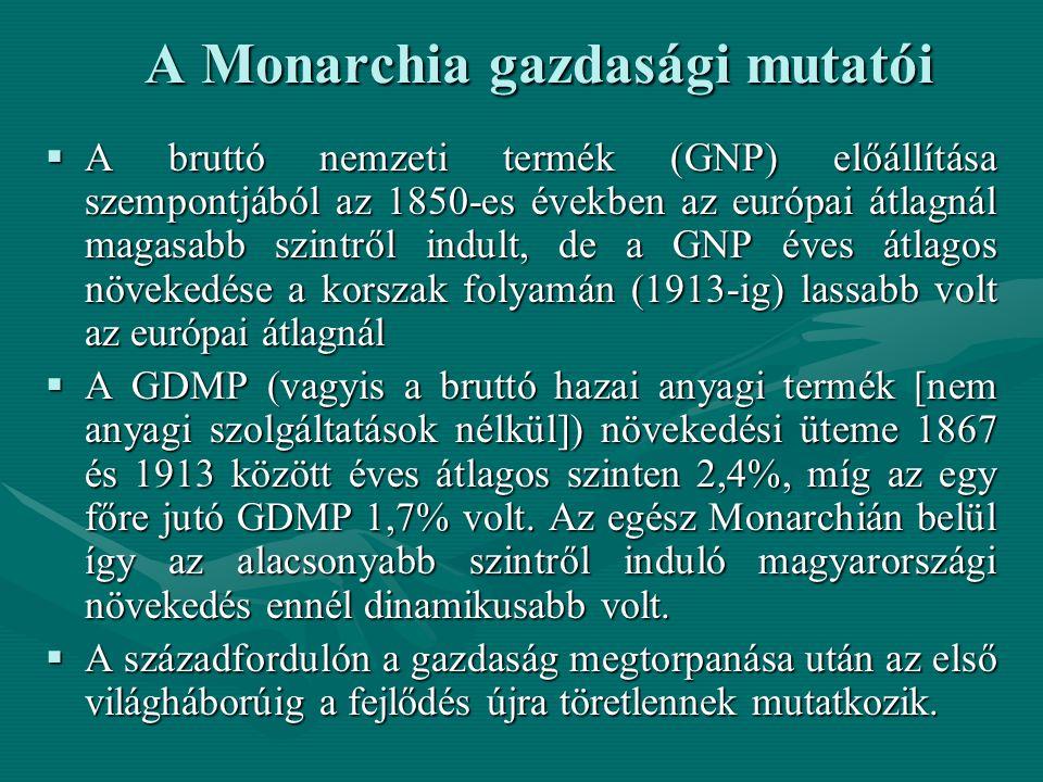 A Monarchia gazdasági mutatói