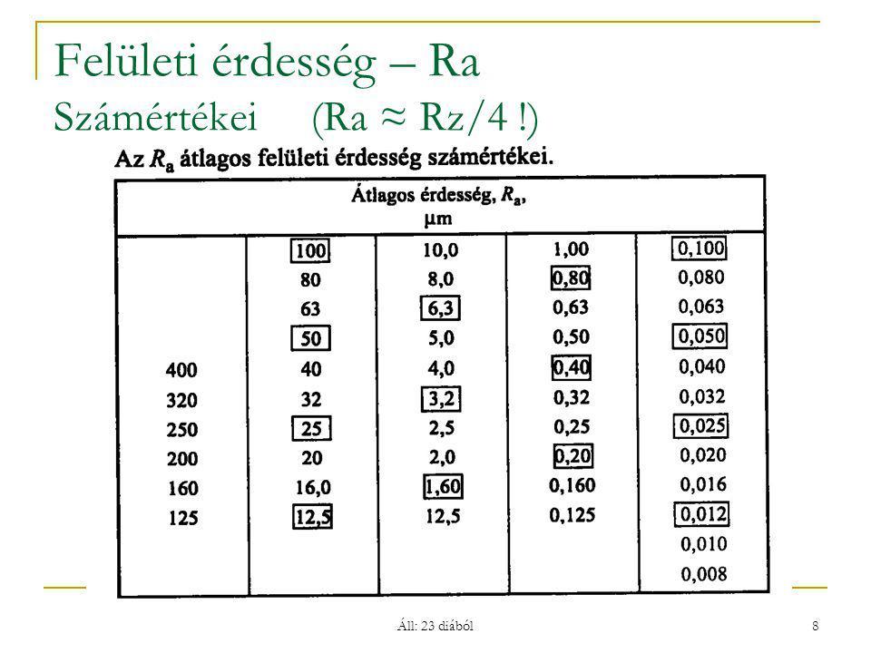 Felületi érdesség – Ra Számértékei (Ra ≈ Rz/4 !)