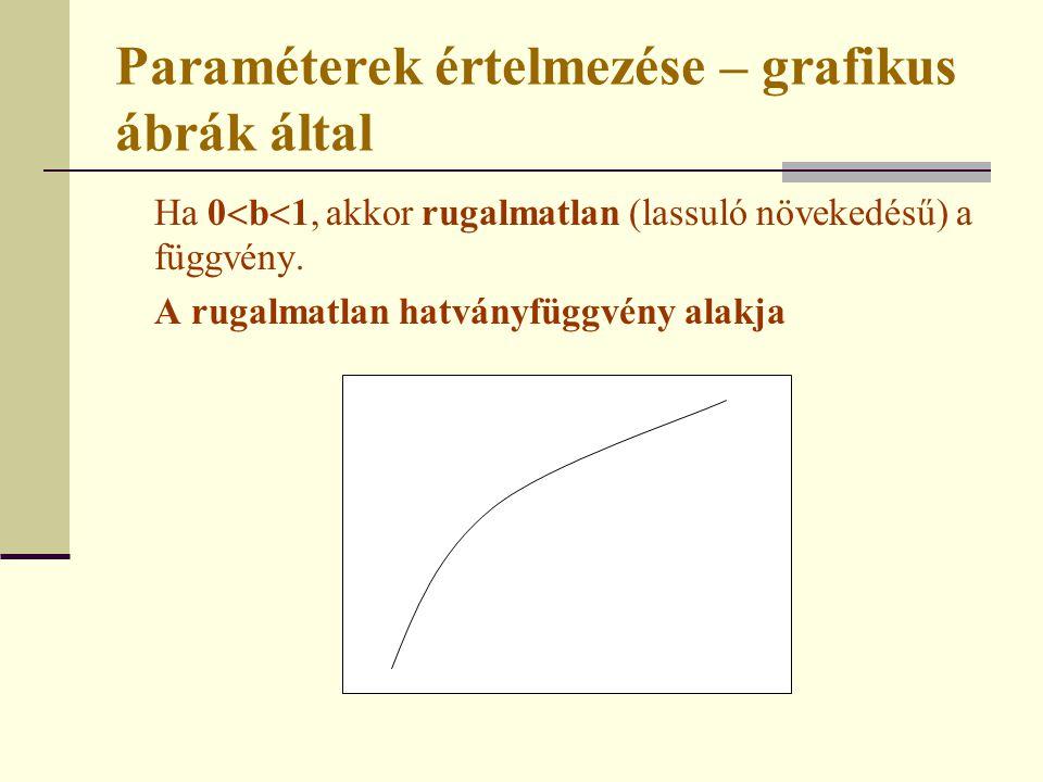 Paraméterek értelmezése – grafikus ábrák által