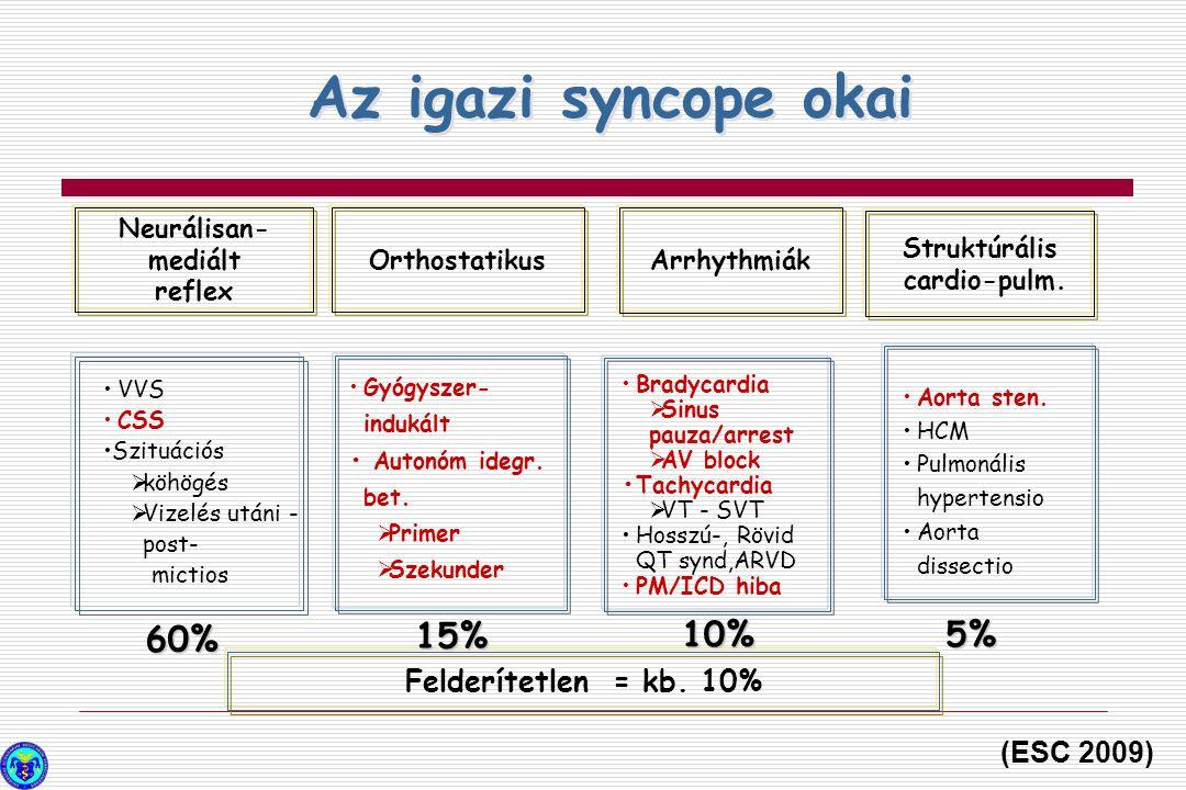 Az igazi syncope okai 60% 15% 10% 5% Felderítetlen = kb. 10%