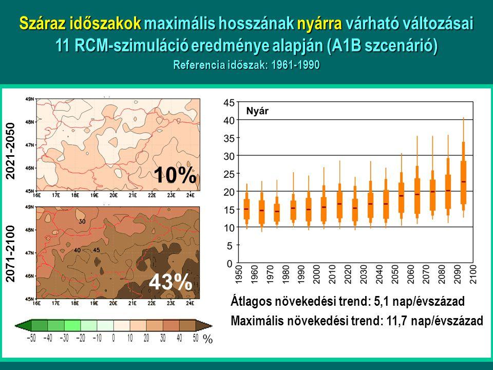 Száraz időszakok maximális hosszának nyárra várható változásai 11 RCM-szimuláció eredménye alapján (A1B szcenárió) Referencia időszak: 1961-1990