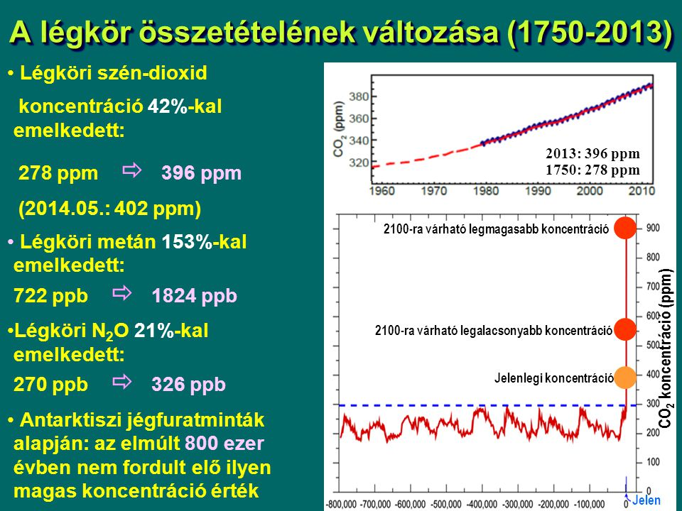 A légkör összetételének változása (1750-2013)