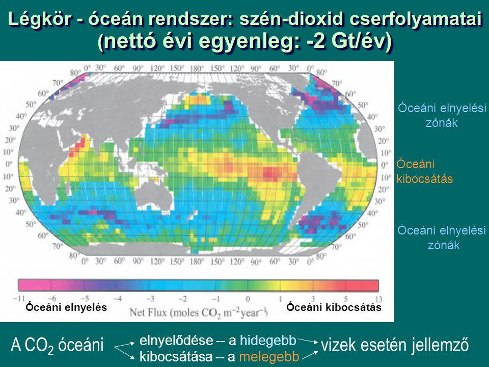 Légkör - óceán rendszer: szén-dioxid cserfolyamatai (nettó évi egyenleg: -2 Gt/év)