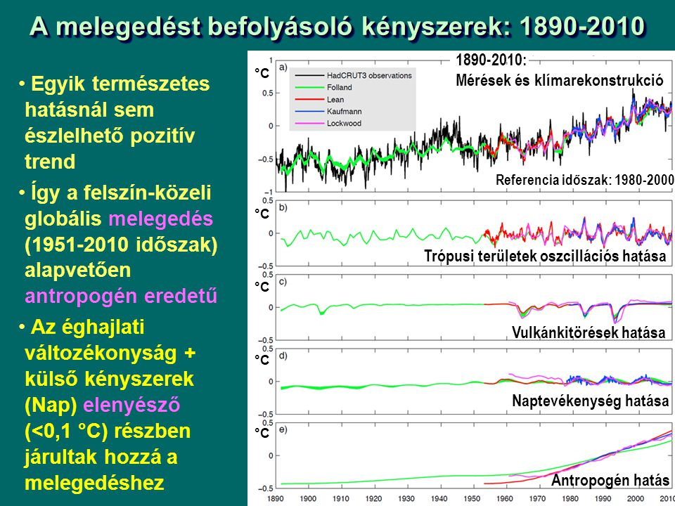 A melegedést befolyásoló kényszerek: 1890-2010