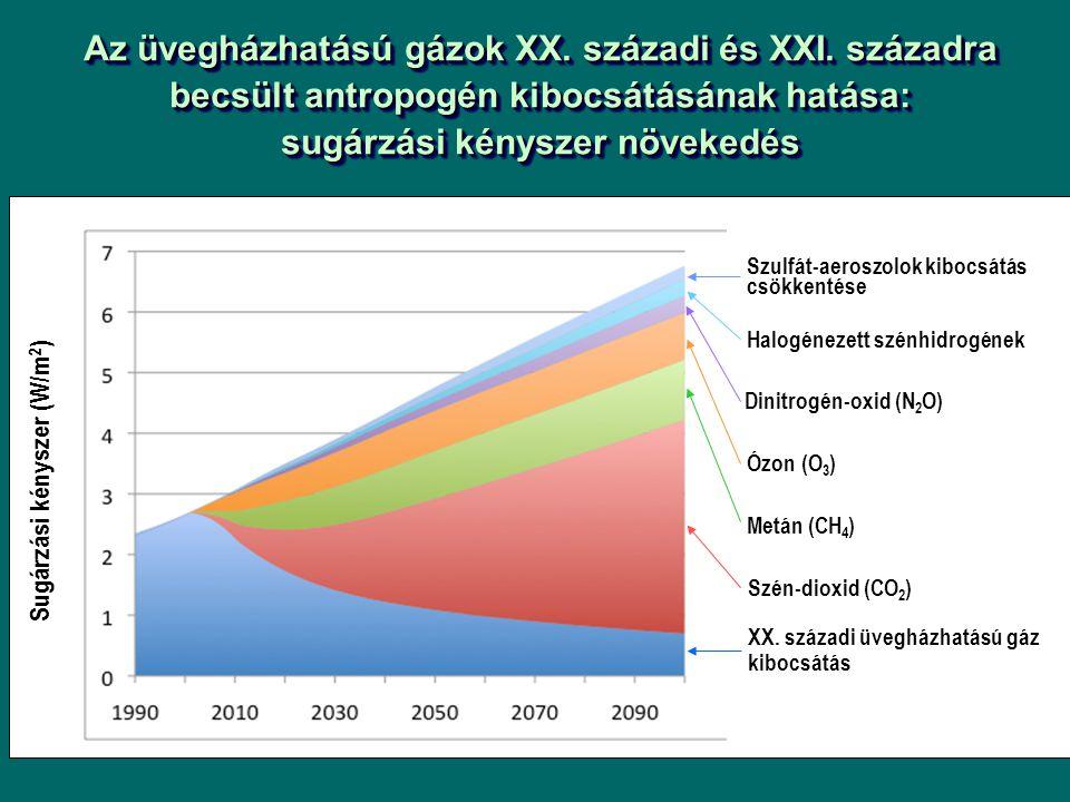 Az üvegházhatású gázok XX. századi és XXI
