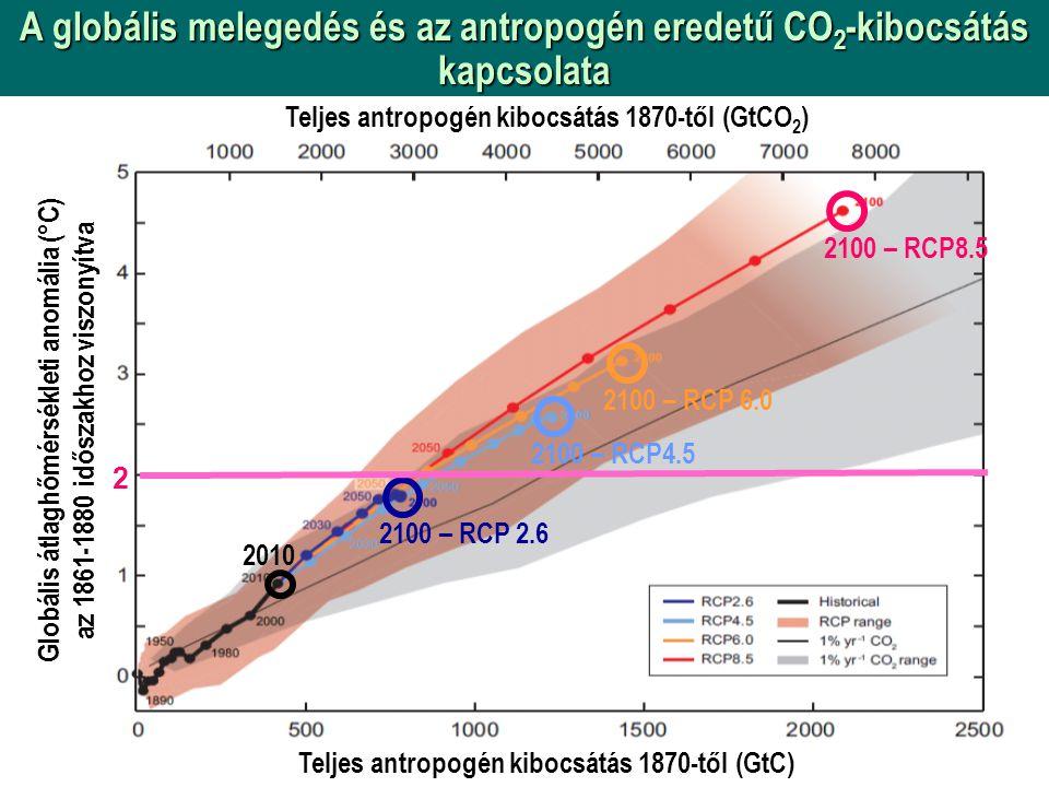 A globális melegedés és az antropogén eredetű CO2-kibocsátás kapcsolata