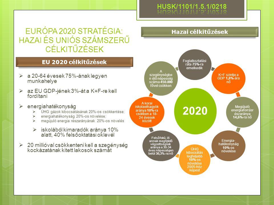 EURÓPA 2020 STRATÉGIA: HAZAI ÉS UNIÓS SZÁMSZERŰ CÉLKITŰZÉSEK